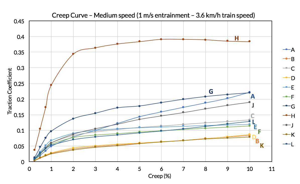 creep curve example - ingram tribology